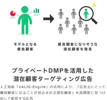 プライベートDMPを活用した潜在顧客ターゲティング広告