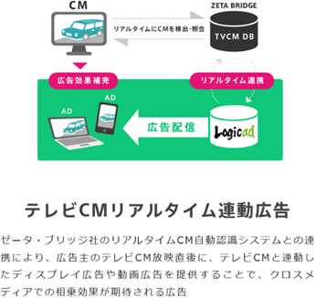 テレビCMリアルタイム連動広告